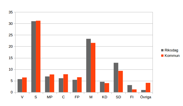 Skillnad mellan riksdagsval och kommunalval, 2014